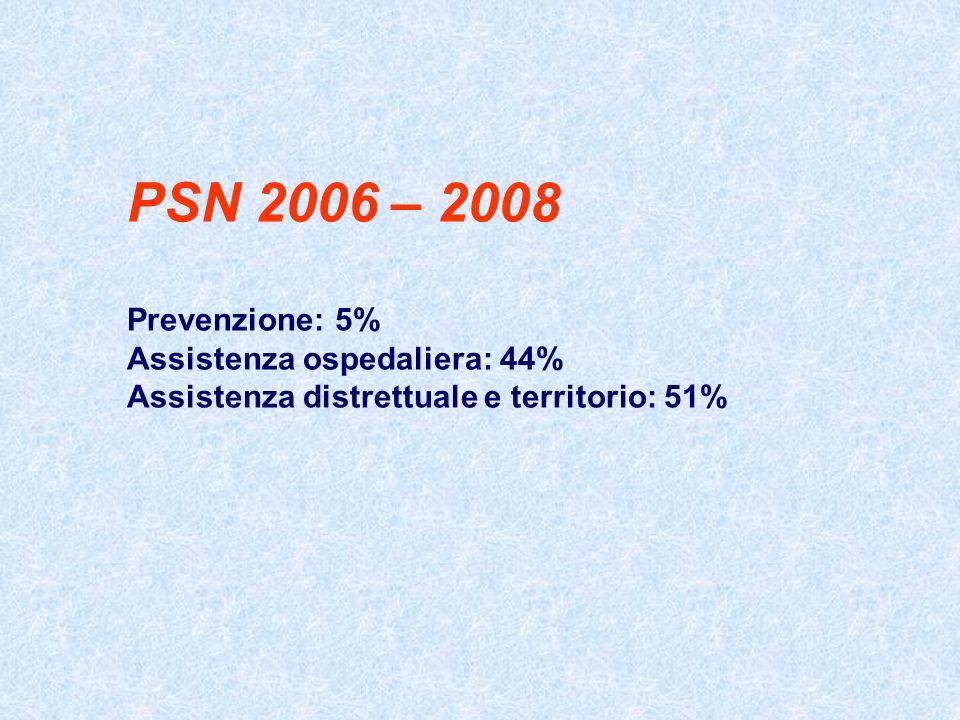 PSN 2006 – 2008 Prevenzione: 5% Assistenza ospedaliera: 44%