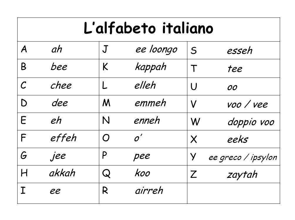 L'alfabeto italiano A ah J ee loongo S esseh B bee K kappah T tee