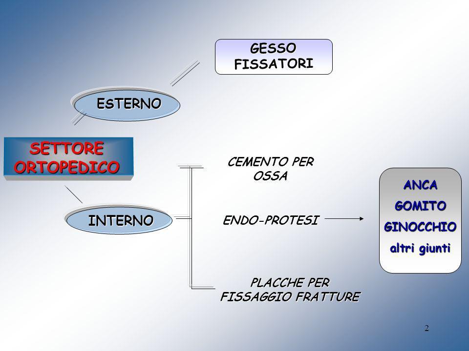 PLACCHE PER FISSAGGIO FRATTURE