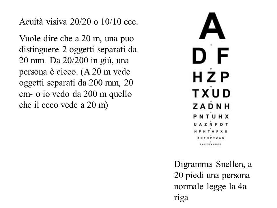 Acuità visiva 20/20 o 10/10 ecc.