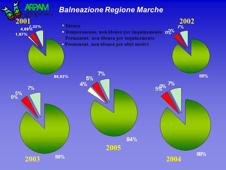 Balneazione Regione Marche
