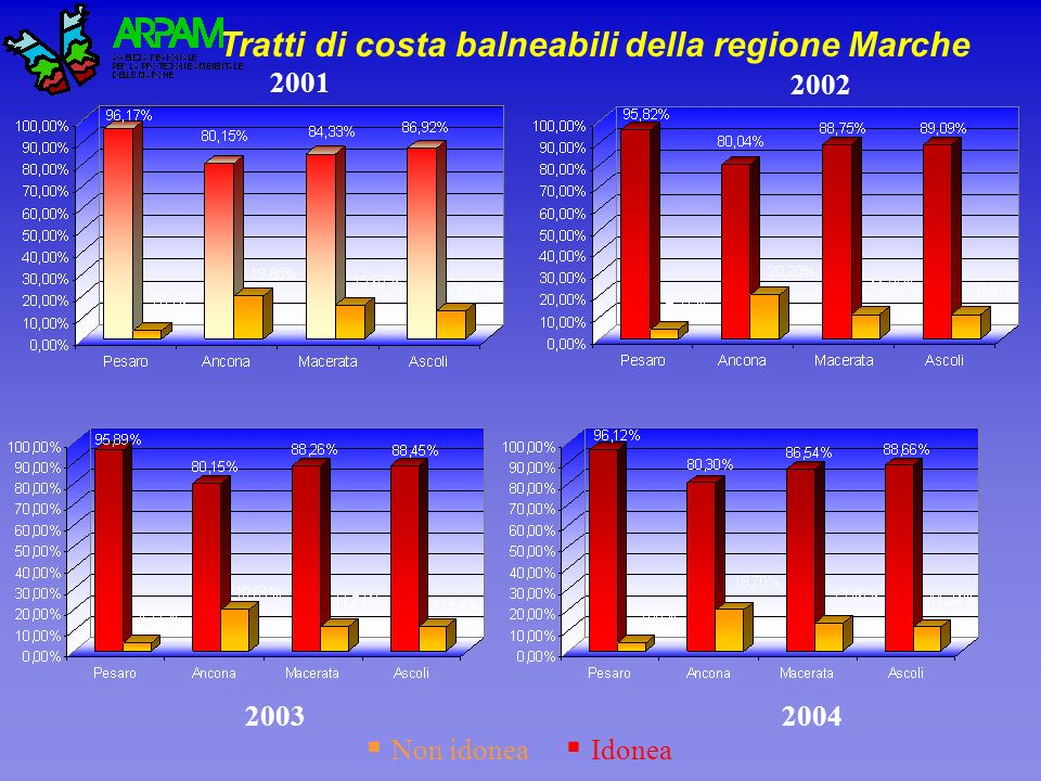 Tratti di costa balneabili della regione Marche