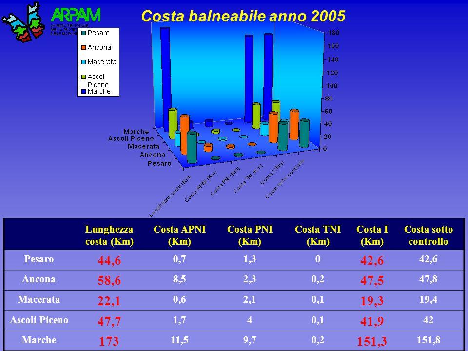 Costa balneabile anno 2005 Lunghezza costa (Km) Costa APNI (Km) Costa PNI (Km) Costa TNI (Km) Costa I (Km)