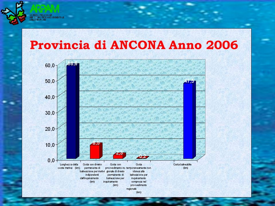 Provincia di ANCONA Anno 2006