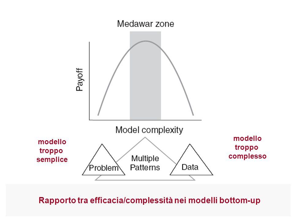 Rapporto tra efficacia/complessità nei modelli bottom-up
