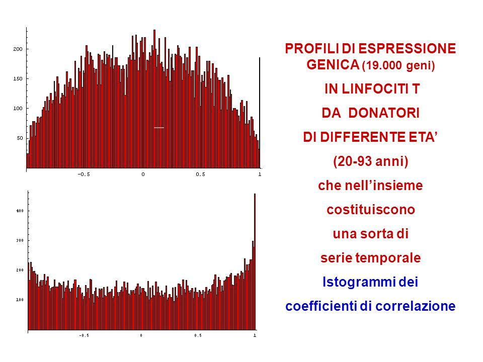 PROFILI DI ESPRESSIONE GENICA (19.000 geni)