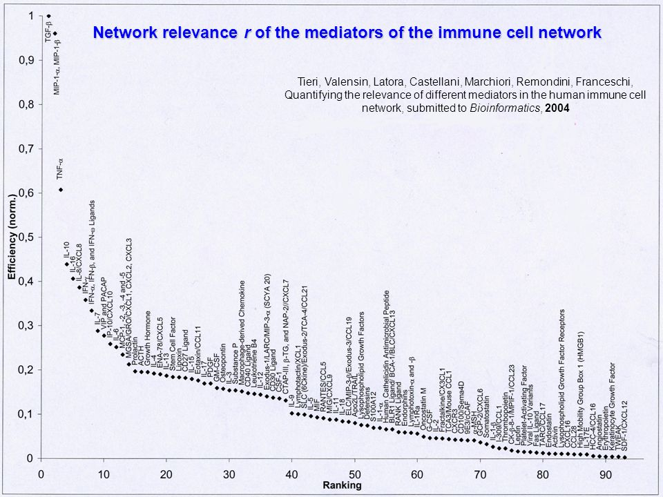 Network relevance r of the mediators of the immune cell network