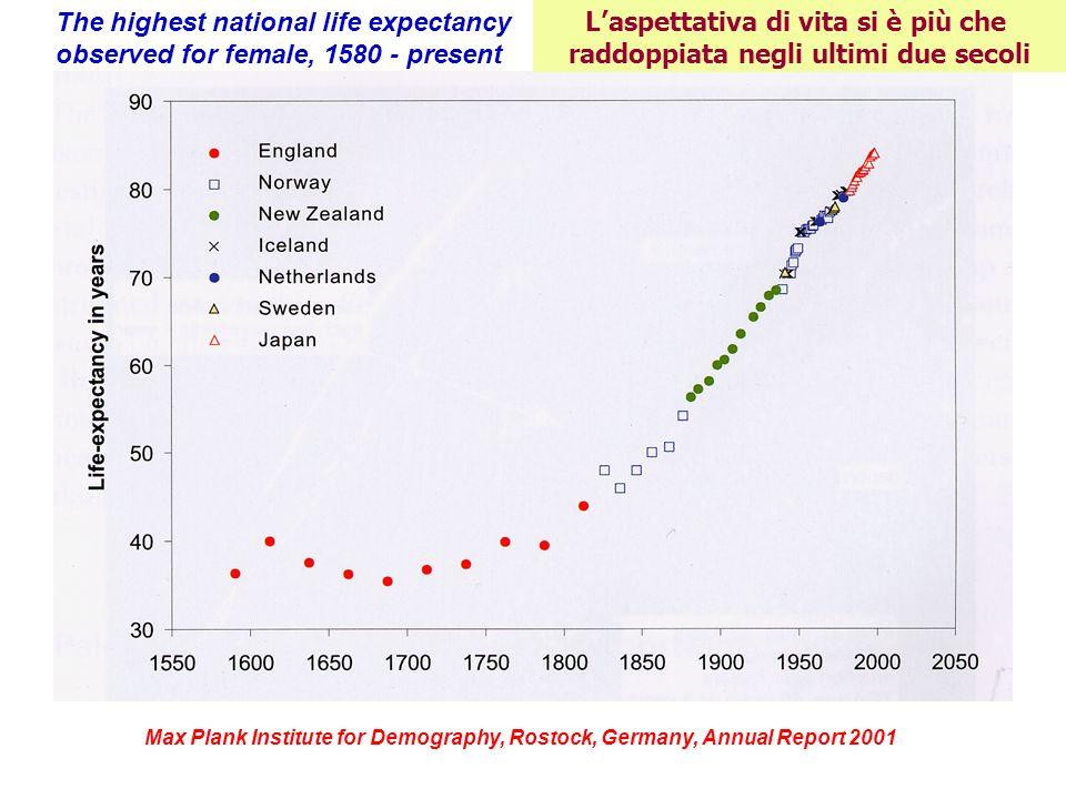 L'aspettativa di vita si è più che raddoppiata negli ultimi due secoli