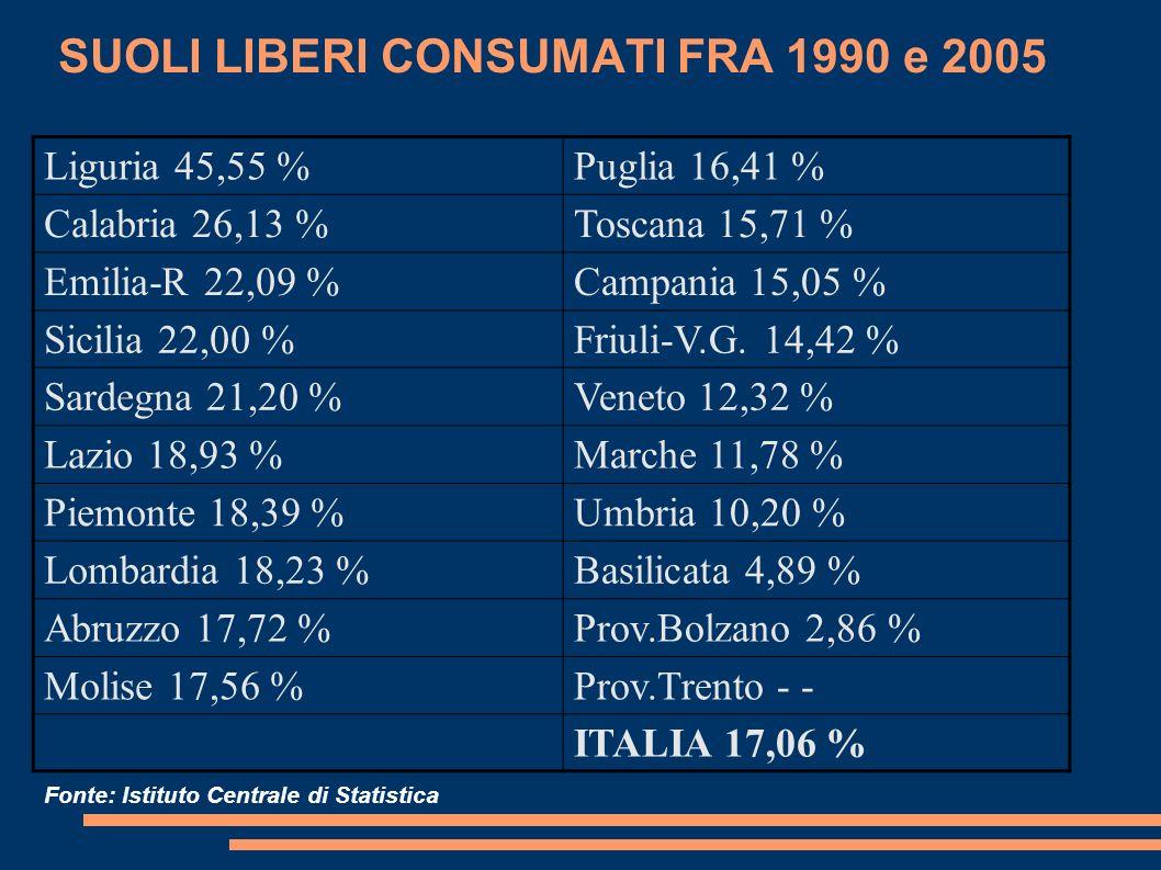 SUOLI LIBERI CONSUMATI FRA 1990 e 2005