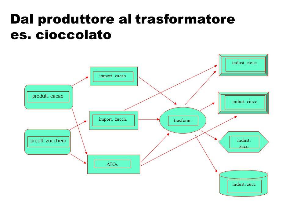 Dal produttore al trasformatore es. cioccolato