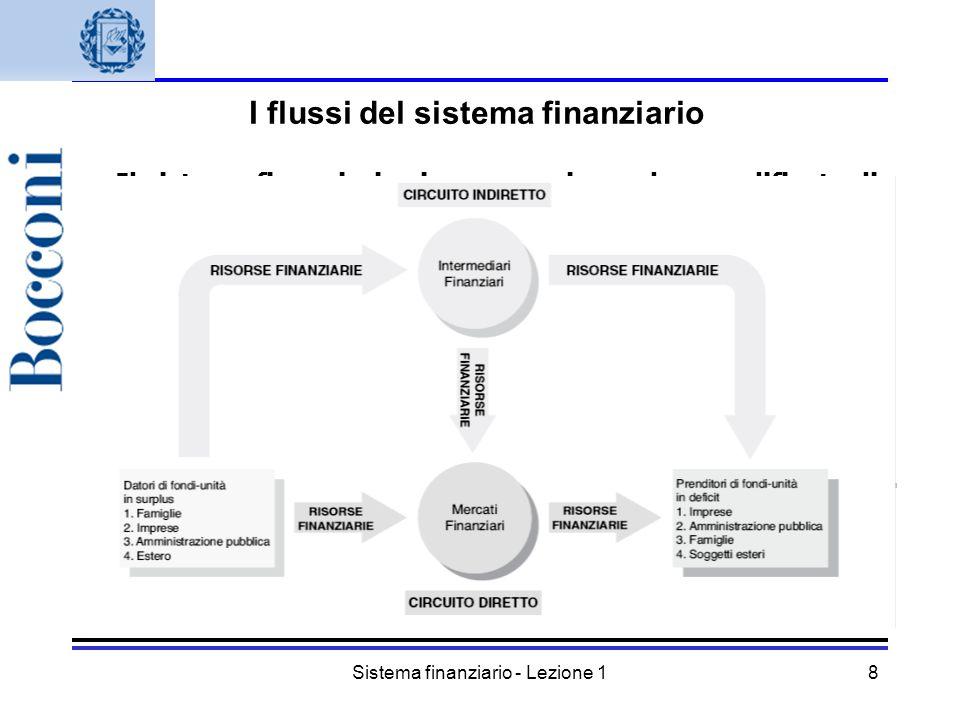 I flussi del sistema finanziario