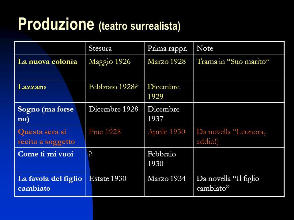 Produzione (teatro surrealista)