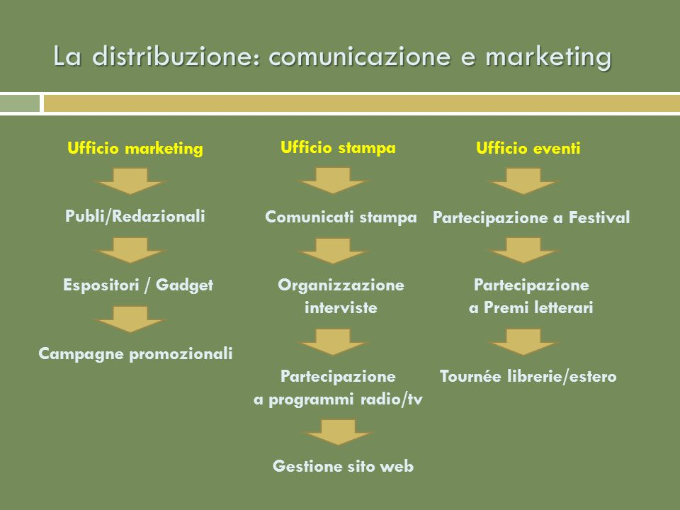 La distribuzione: comunicazione e marketing