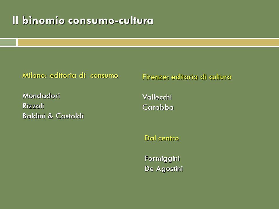 Il binomio consumo-cultura