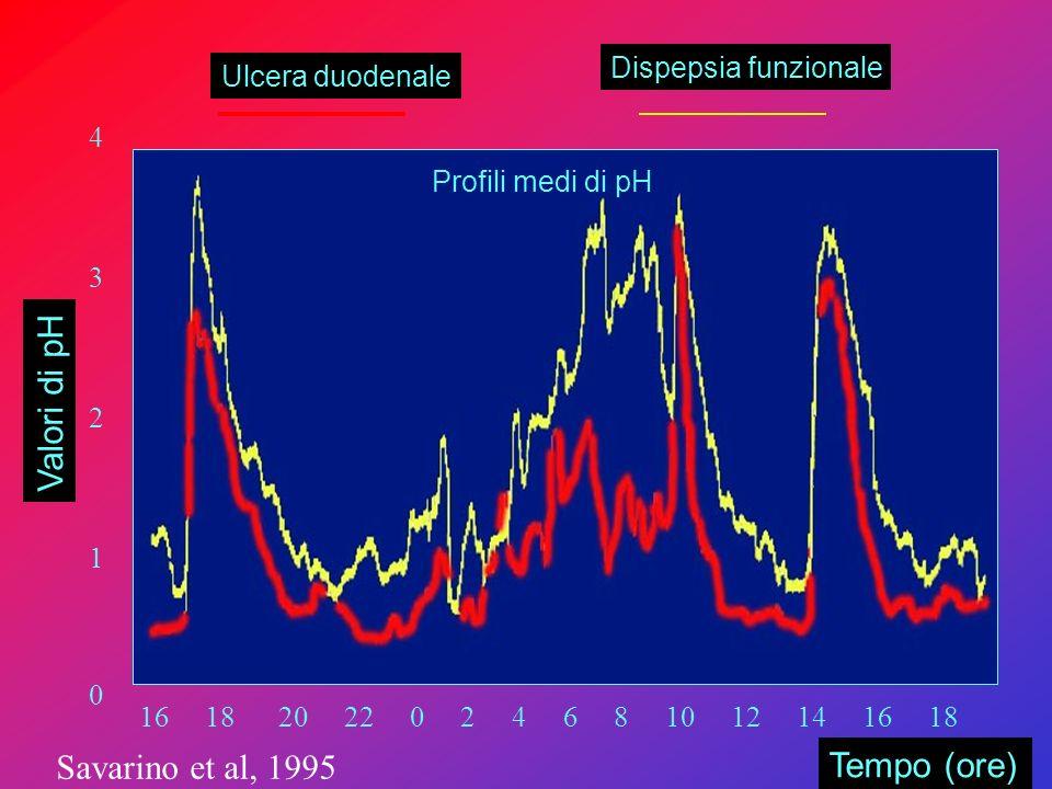 Valori di pH Savarino et al, 1995 Tempo (ore) Dispepsia funzionale