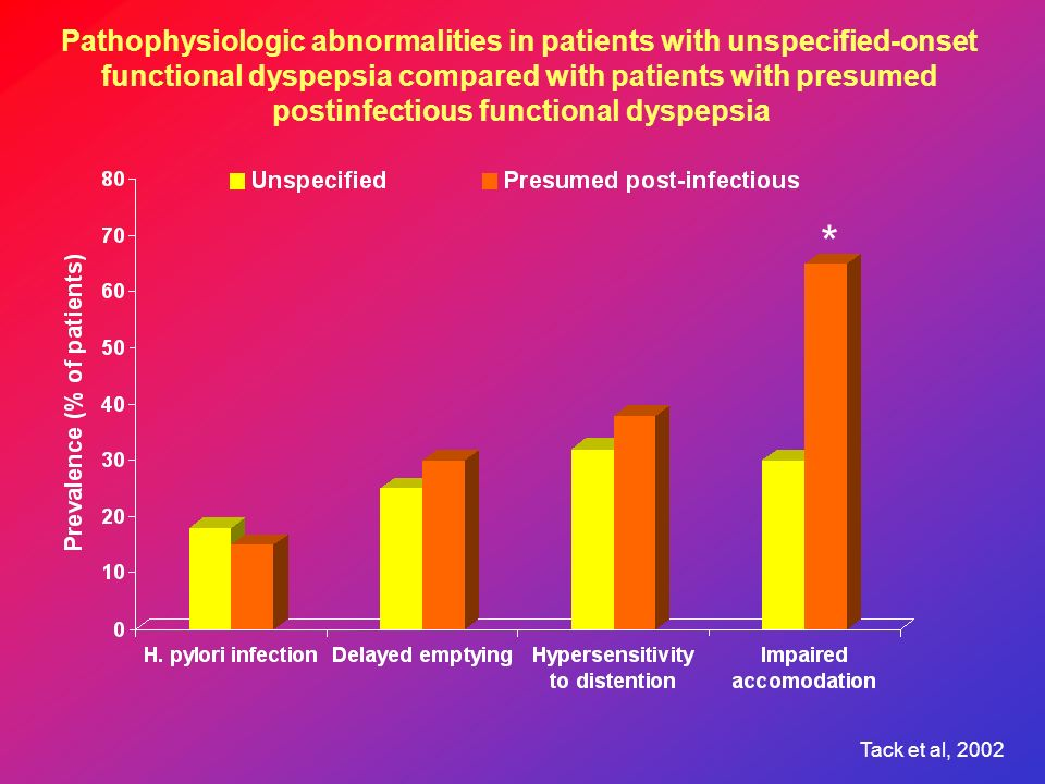 * Pathophysiologic abnormalities in patients with unspecified-onset