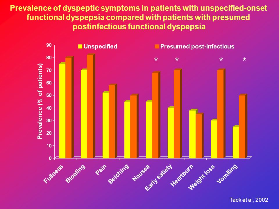 Prevalence of dyspeptic symptoms in patients with unspecified-onset