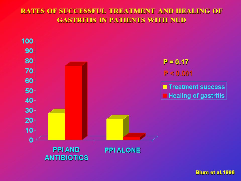 RATES OF SUCCESSFUL TREATMENT AND HEALING OF GASTRITIS IN PATIENTS WITH NUD