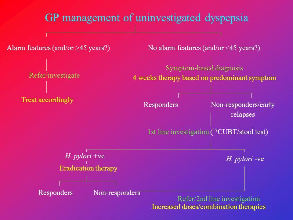 GP management of uninvestigated dyspepsia