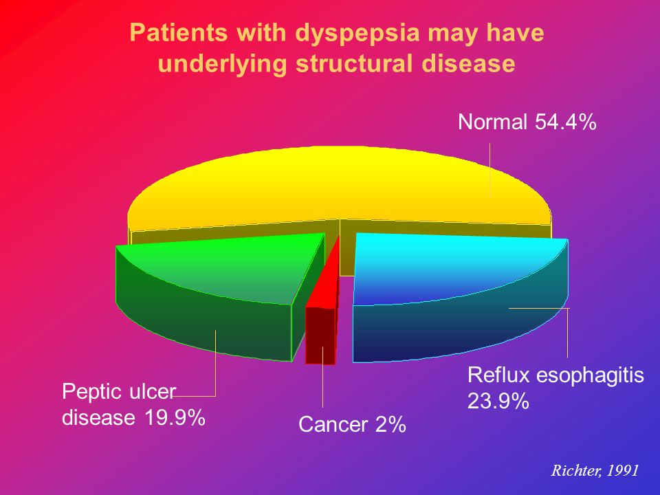 Patients with dyspepsia may have underlying structural disease