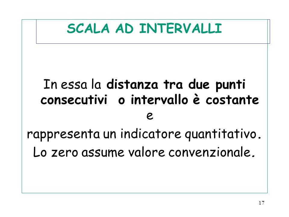 SCALA AD INTERVALLI In essa la distanza tra due punti consecutivi o intervallo è costante e rappresenta un indicatore quantitativo.