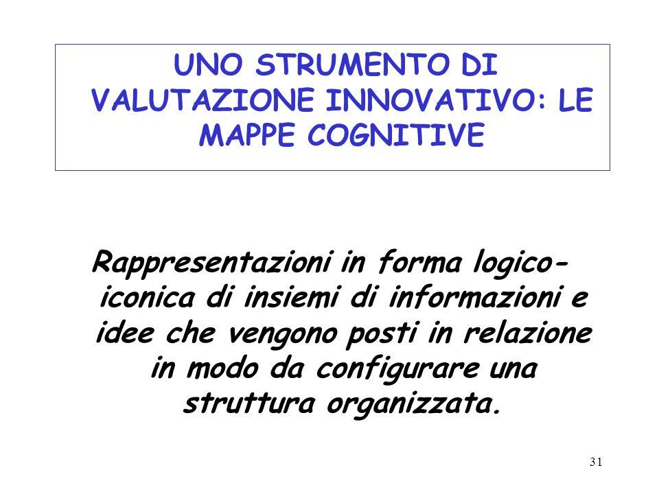 UNO STRUMENTO DI VALUTAZIONE INNOVATIVO: LE MAPPE COGNITIVE Rappresentazioni in forma logico-iconica di insiemi di informazioni e idee che vengono posti in relazione in modo da configurare una struttura organizzata.