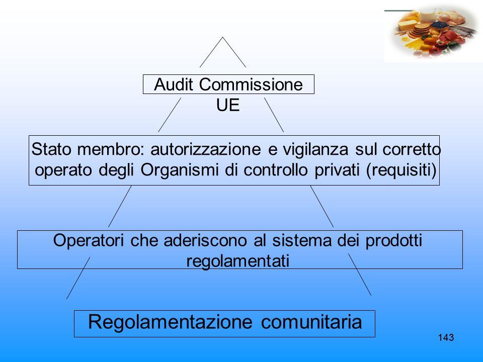 Regolamentazione comunitaria
