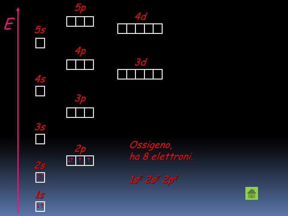 E 5p 4d 5s 4p 3d 4s 3p 3s Ossigeno, 2p ha 8 elettroni. 1s2 2s2 2p4 2s