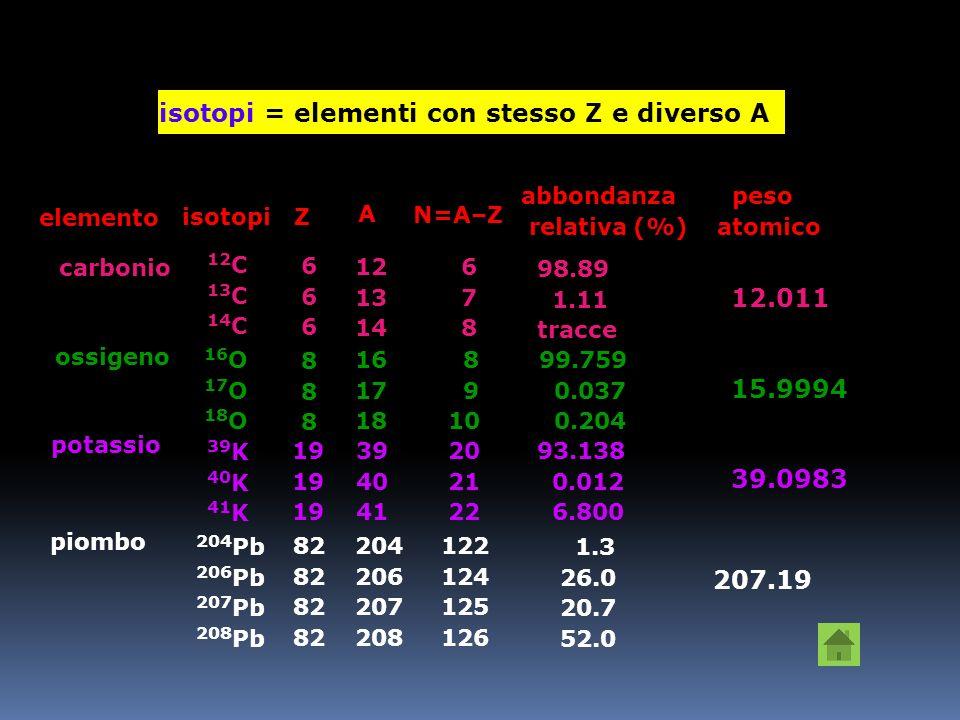 isotopi = elementi con stesso Z e diverso A