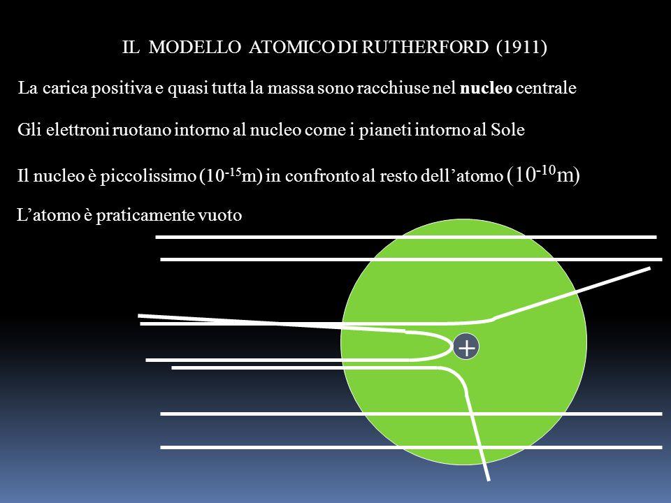 + IL MODELLO ATOMICO DI RUTHERFORD (1911)