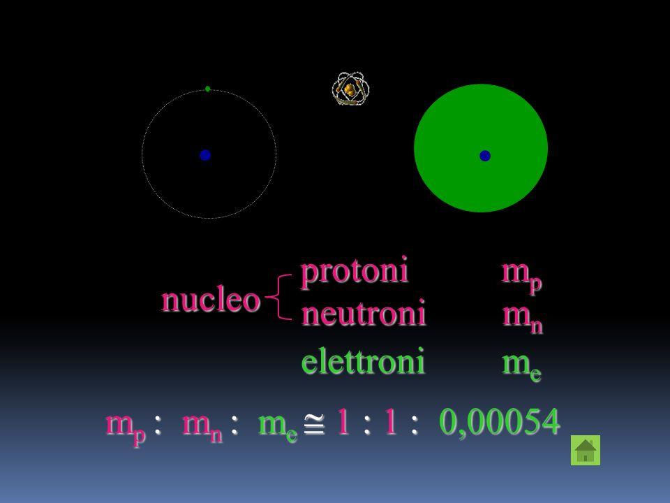 protoni mp nucleo neutroni mn elettroni me mp : mn : me  1 : 1 : 0,00054