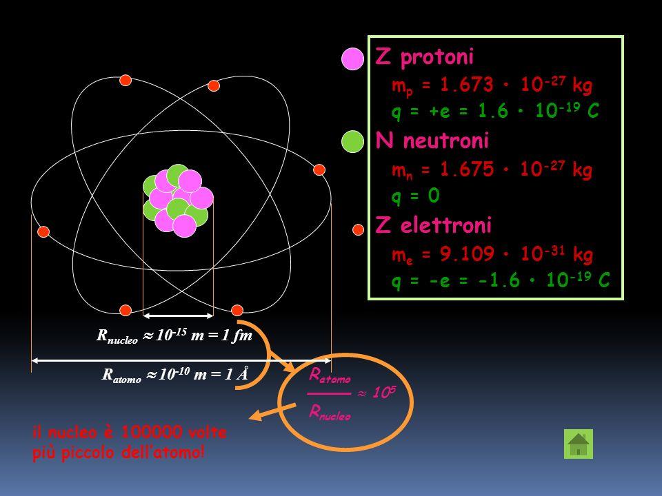 Z protoni N neutroni Z elettroni mp = 1.673 • 10-27 kg