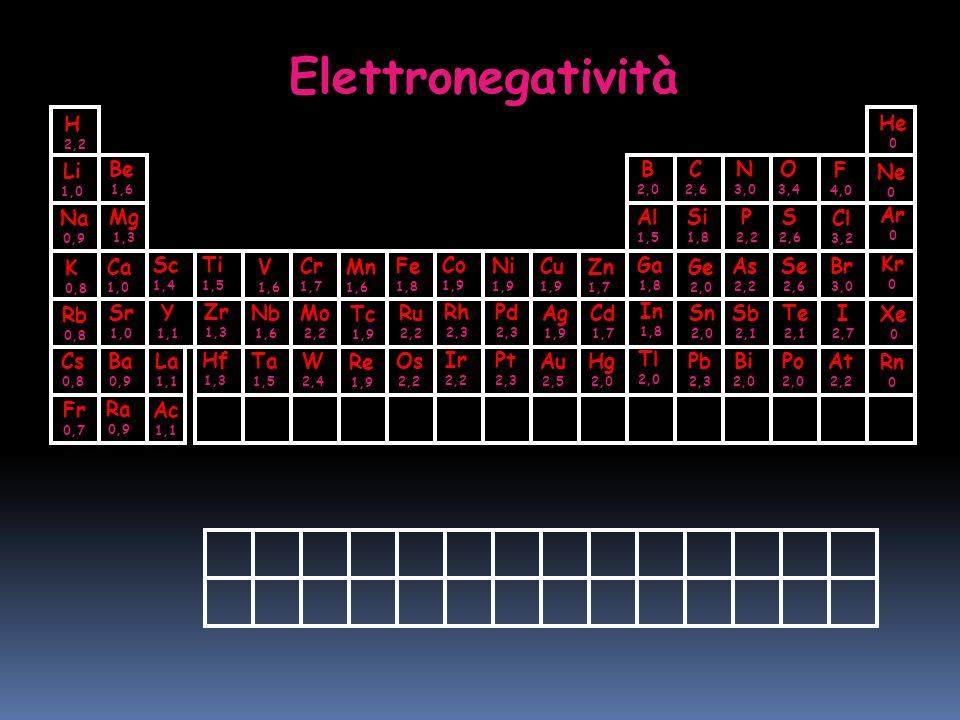 Elettronegatività H Na K Li Rb Cs Be Mg Ca Sr Ra Ba Sc Y Ac La Ti Zr