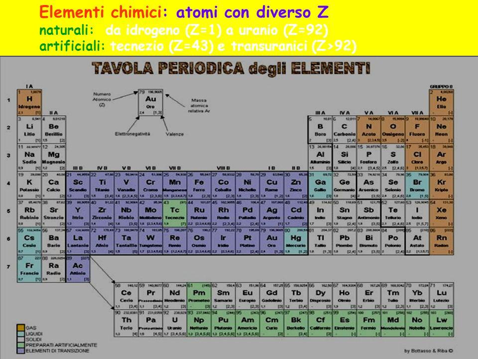 Elementi chimici: atomi con diverso Z