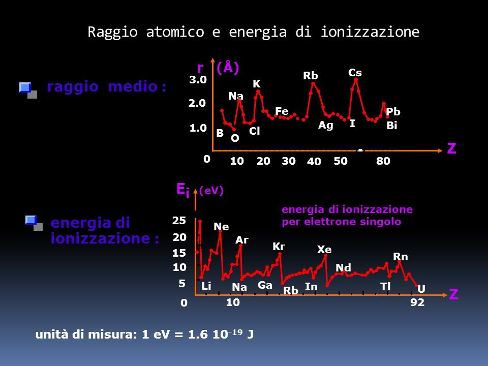 Raggio atomico e energia di ionizzazione