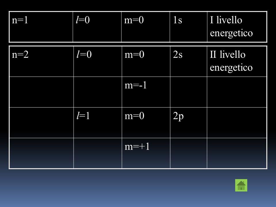 n=1 l=0 m=0 1s I livello energetico n=2 l=0 m=0 2s II livello energetico m=-1 l=1 2p m=+1