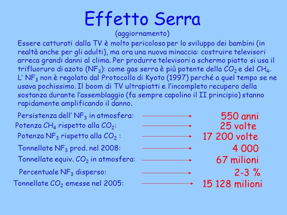 Effetto Serra (aggiornamento)