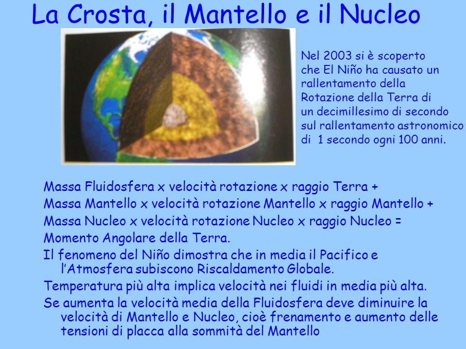 La Crosta, il Mantello e il Nucleo della Terra
