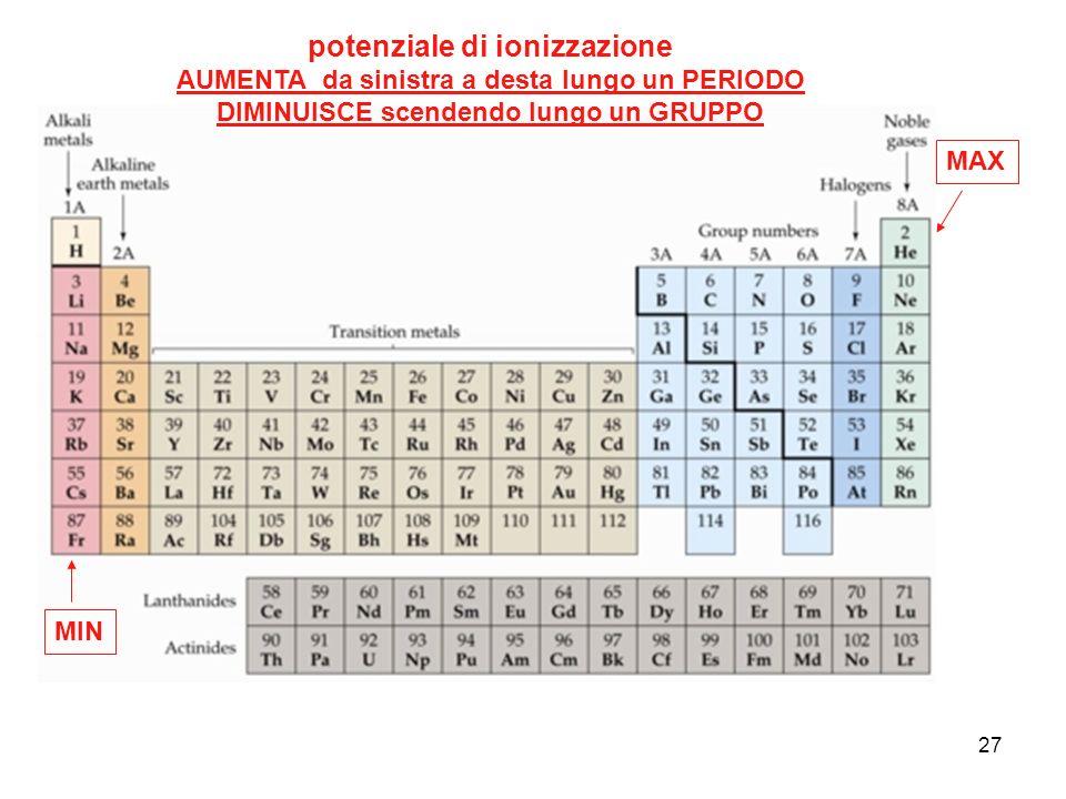 potenziale di ionizzazione