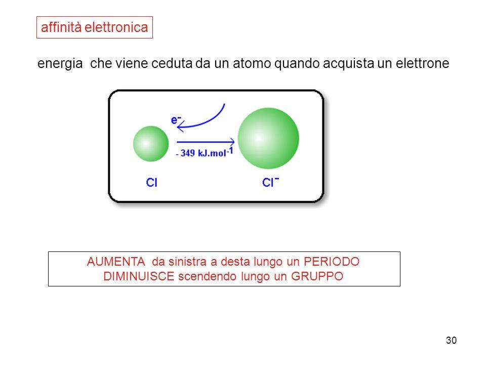 energia che viene ceduta da un atomo quando acquista un elettrone