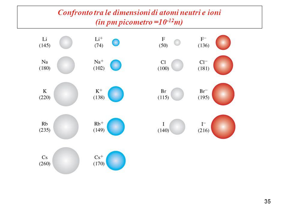 Confronto tra le dimensioni di atomi neutri e ioni