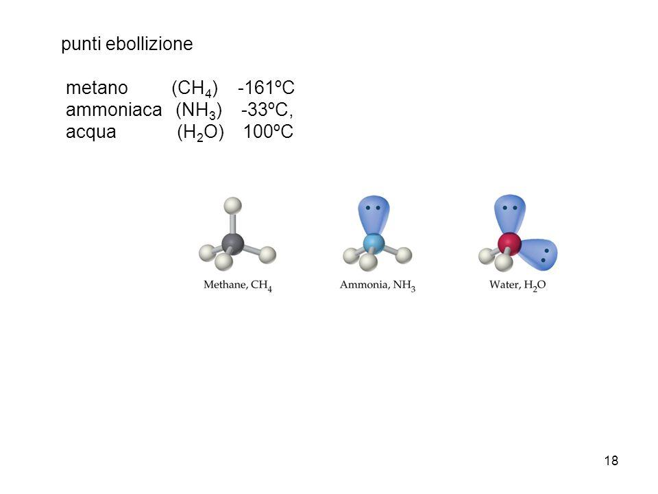 punti ebollizione ammoniaca (NH3) -33ºC, acqua (H2O) 100ºC