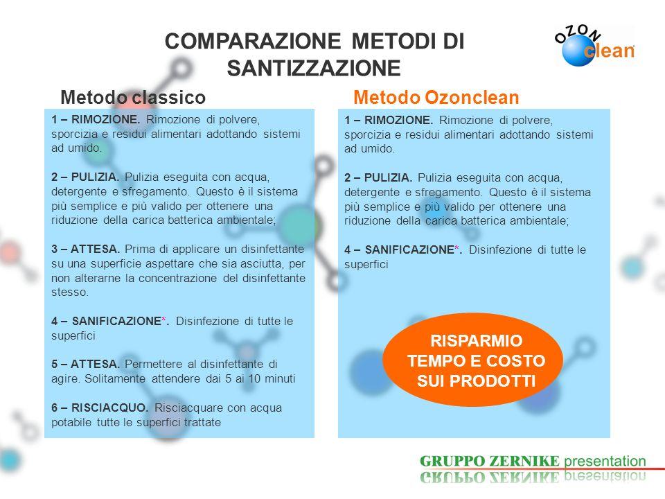 COMPARAZIONE METODI DI SANTIZZAZIONE