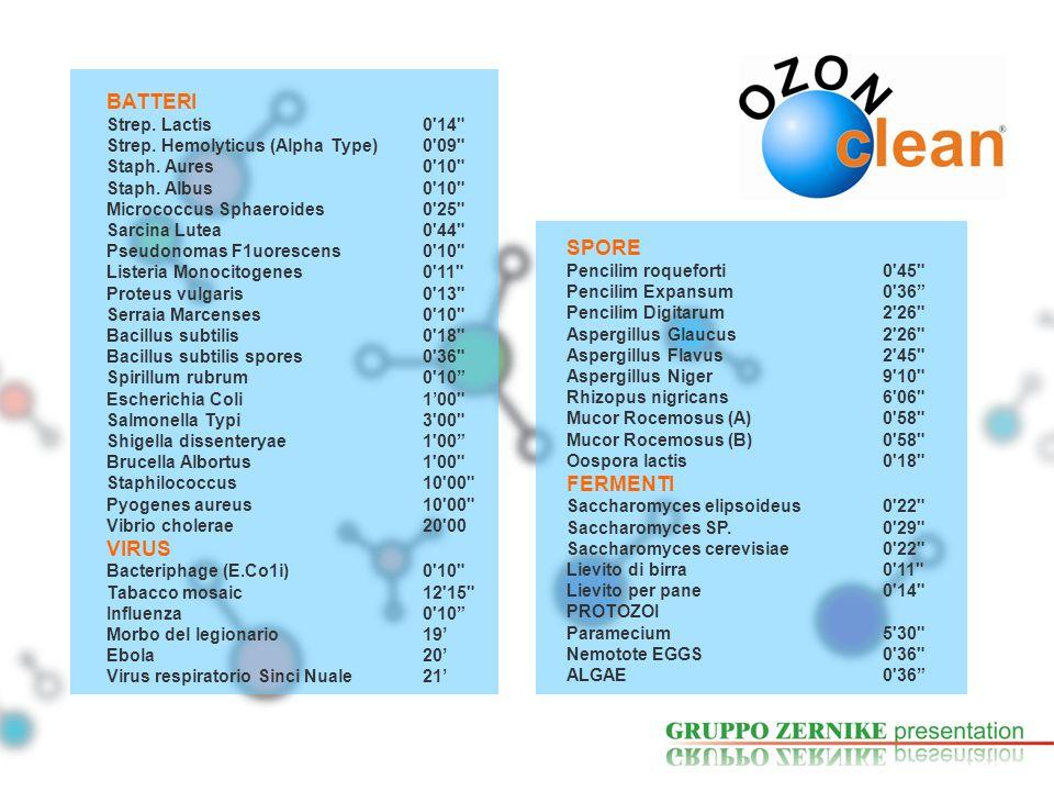 BATTERI SPORE VIRUS FERMENTI Strep. Lactis 0 14