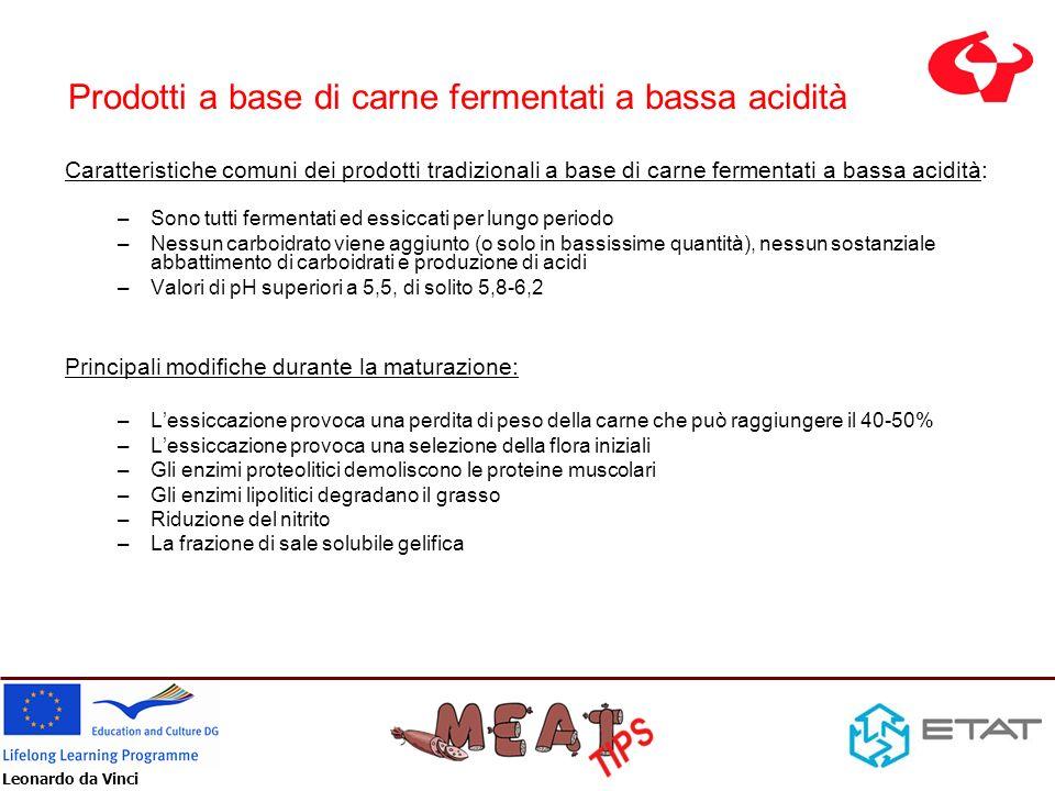 Prodotti a base di carne fermentati a bassa acidità