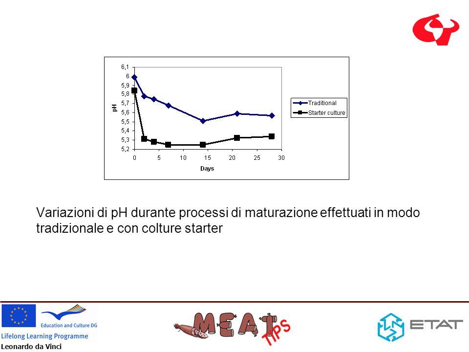 Variazioni di pH durante processi di maturazione effettuati in modo tradizionale e con colture starter