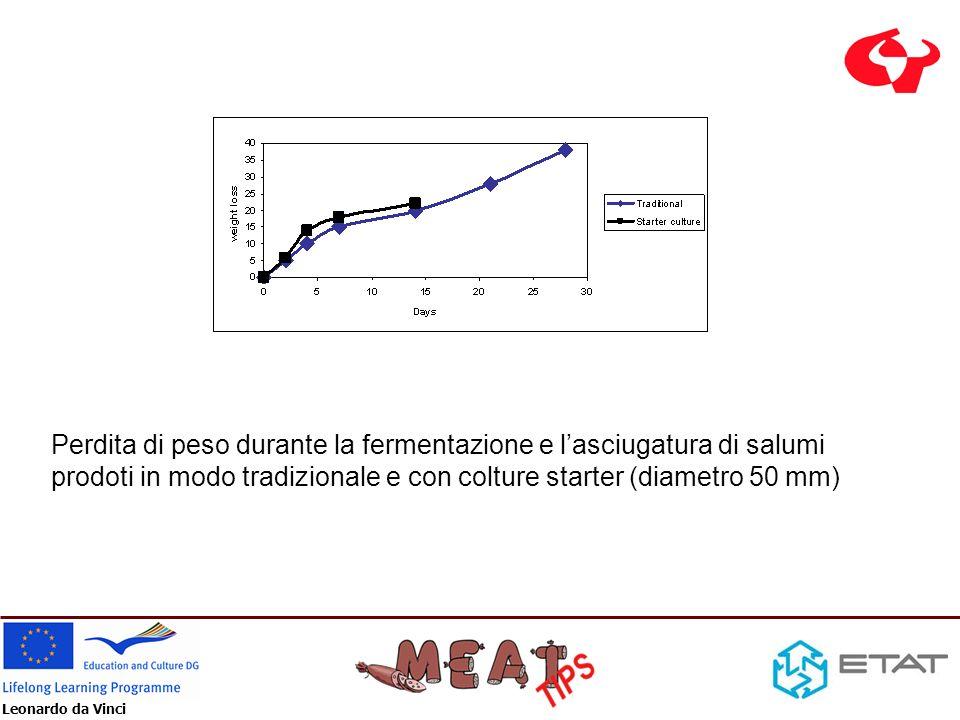 Perdita di peso durante la fermentazione e l'asciugatura di salumi prodoti in modo tradizionale e con colture starter (diametro 50 mm)
