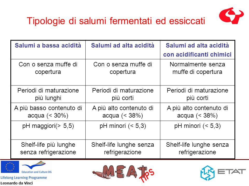 Tipologie di salumi fermentati ed essiccati