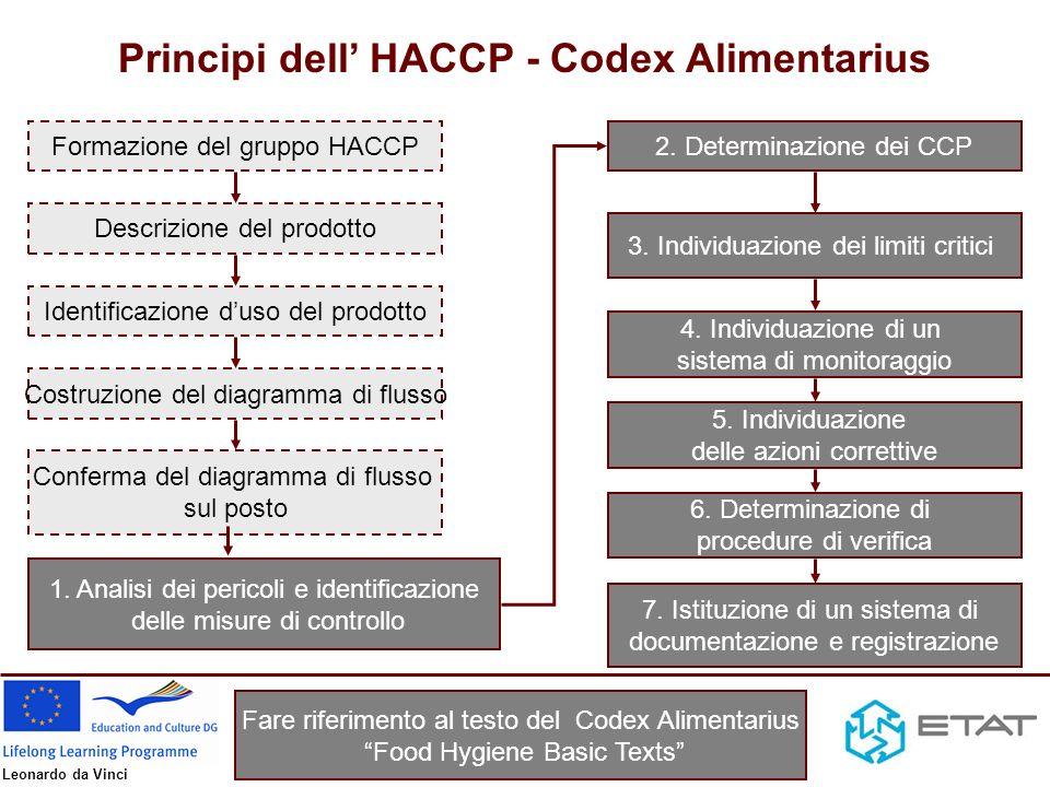 Principi dell' HACCP - Codex Alimentarius