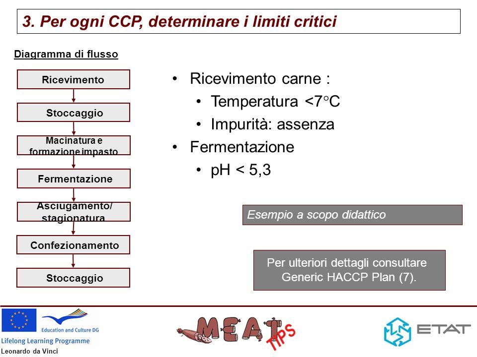 Per ulteriori dettagli consultare Generic HACCP Plan (7).